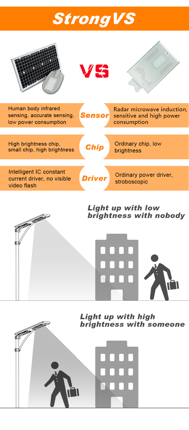 Spilt solar street light advantages and disadvantages for home and outdoor